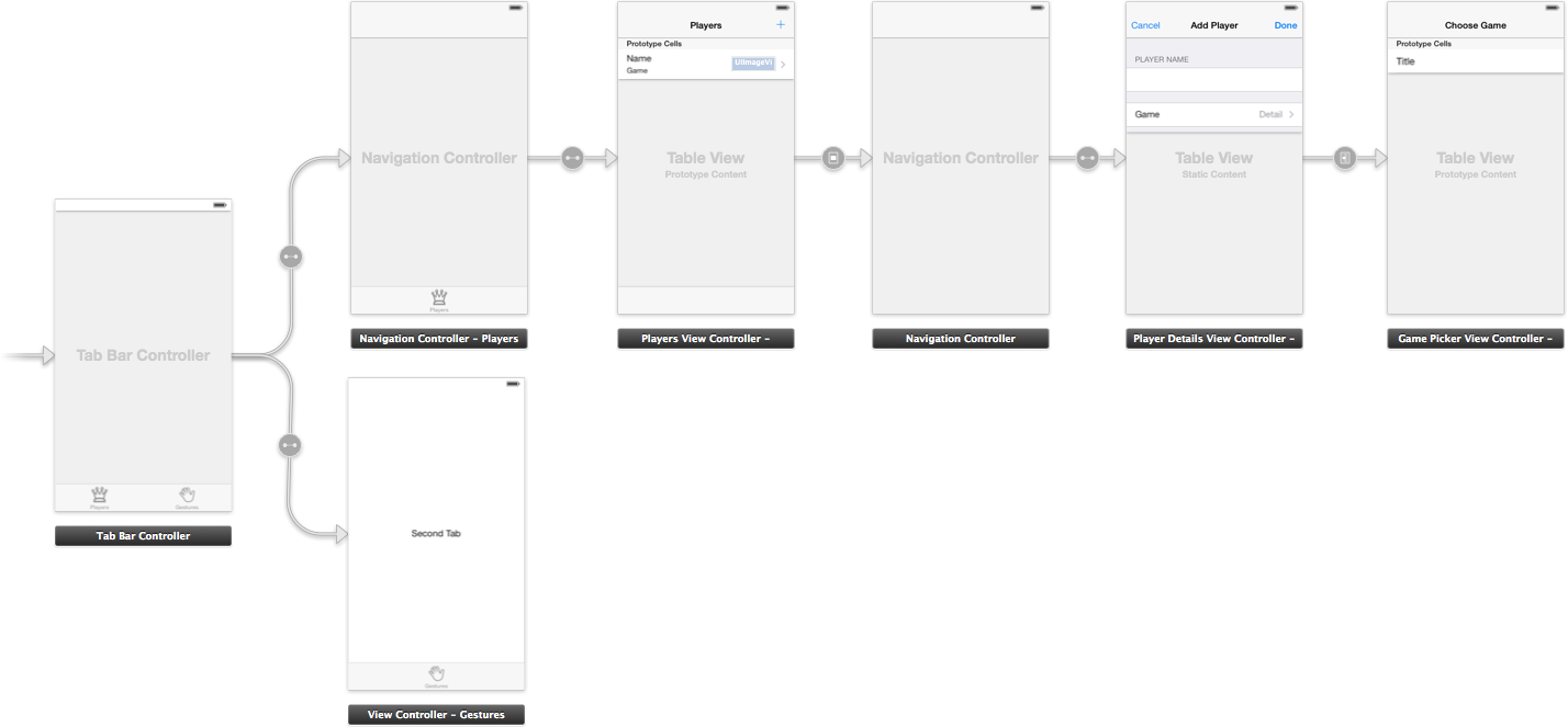 Memory Managment In iOS StoryBoards - Comtech